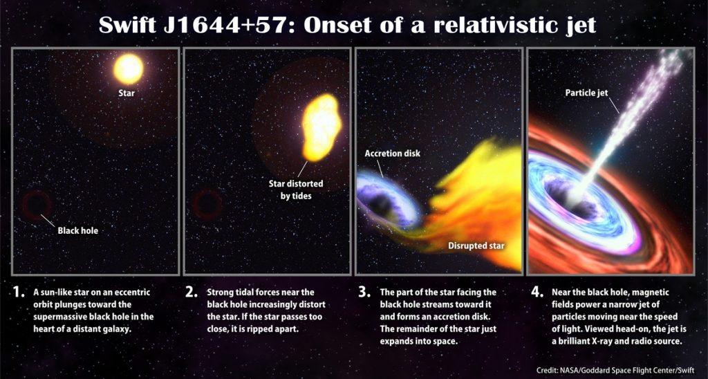 Black Hole: NASA/Goddard Space Flight Center/Swift